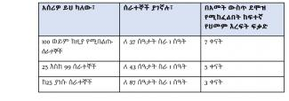Paid Sick Leave Table Amharic