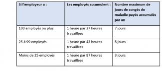 Paid Sick Leave Table French